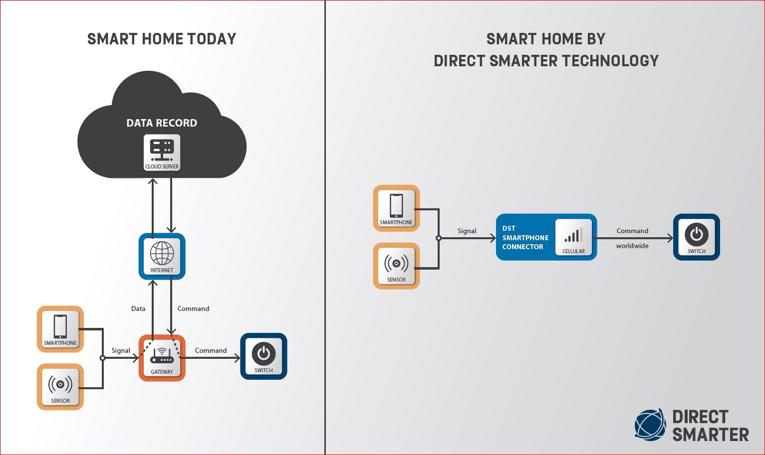 Smart Home Funkmodule